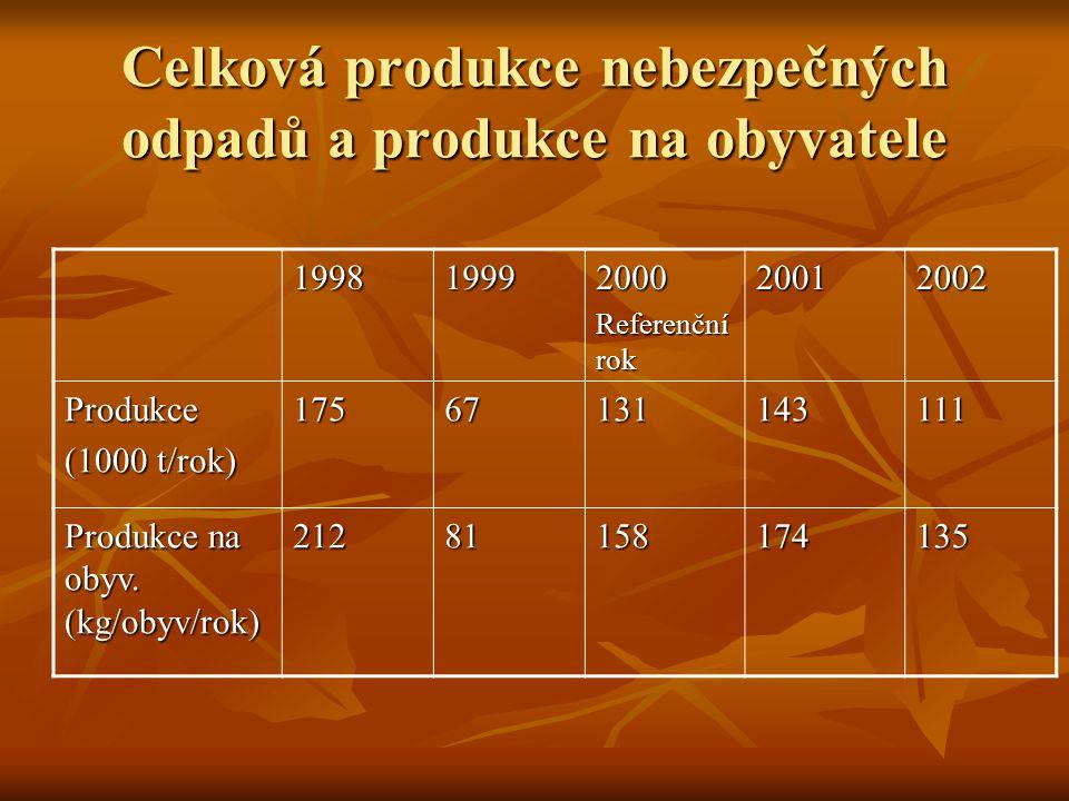 Celková produkce nebezpečných odpadů a produkce na obyvatele