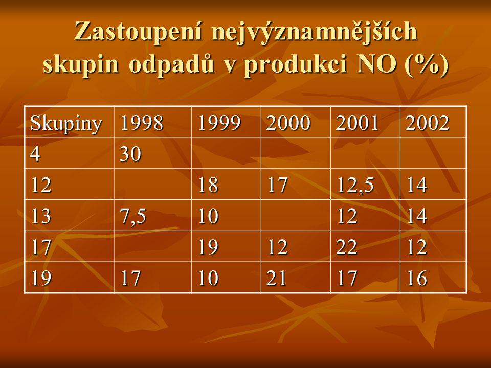 Zastoupení nejvýznamnějších skupin odpadů v produkci NO (%)
