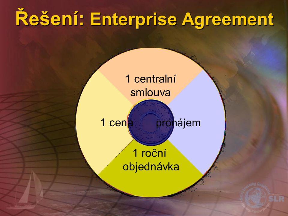 Řešení: Enterprise Agreement
