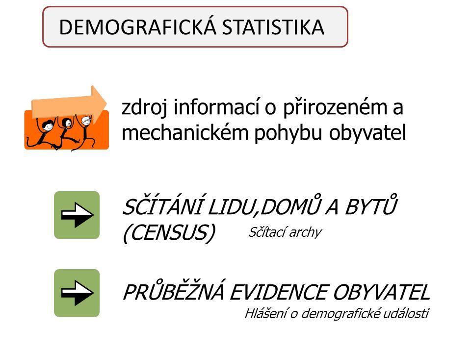 DEMOGRAFICKÁ STATISTIKA