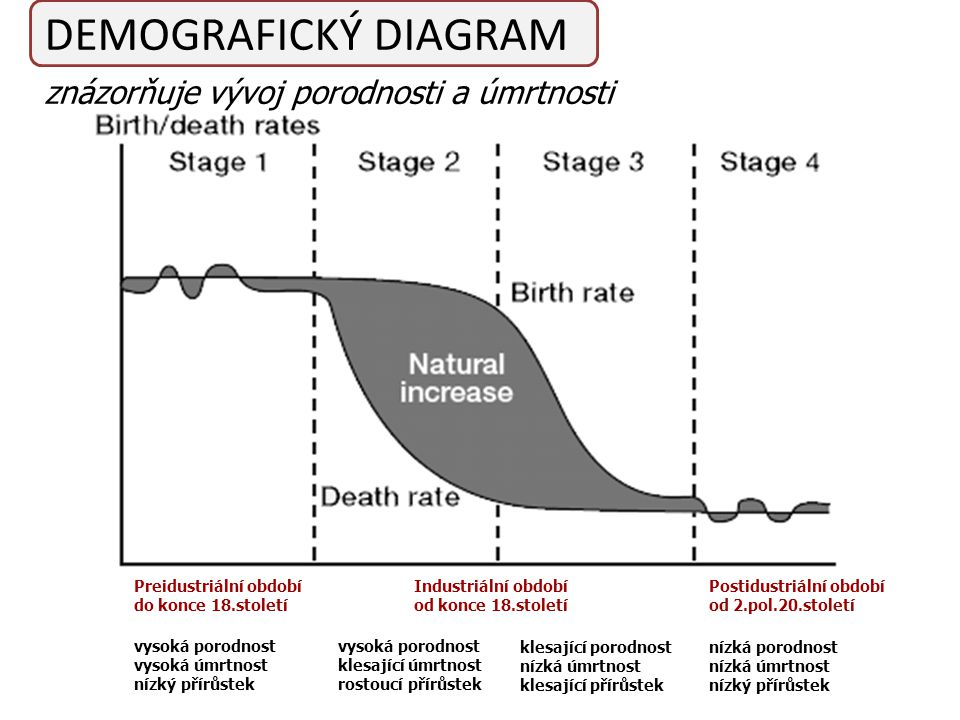 DEMOGRAFICKÝ DIAGRAM znázorňuje vývoj porodnosti a úmrtnosti
