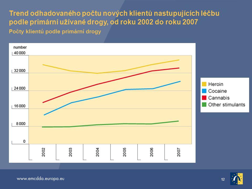 Trend odhadovaného počtu nových klientů nastupujících léčbu podle primární užívané drogy, od roku 2002 do roku 2007 Počty klientů podle primární drogy