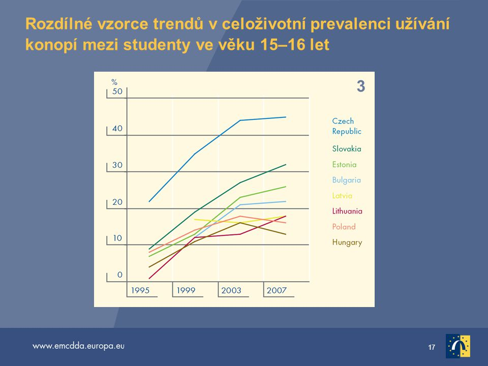 Rozdílné vzorce trendů v celoživotní prevalenci užívání konopí mezi studenty ve věku 15–16 let