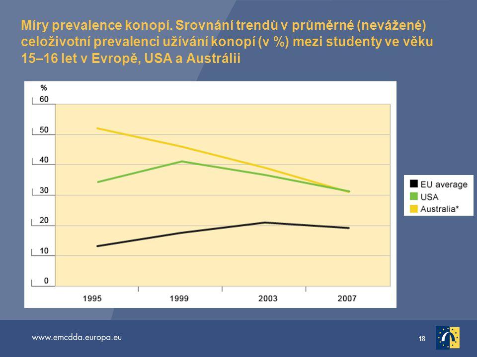 Míry prevalence konopí