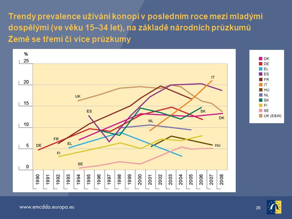 Trendy prevalence užívání konopí v posledním roce mezi mladými dospělými (ve věku 15–34 let), na základě národních průzkumů Země se třemi či více průzkumy