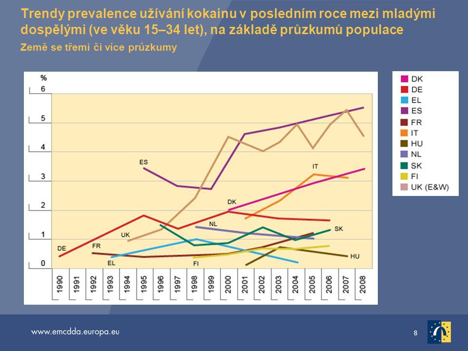 Trendy prevalence užívání kokainu v posledním roce mezi mladými dospělými (ve věku 15–34 let), na základě průzkumů populace Země se třemi či více průzkumy