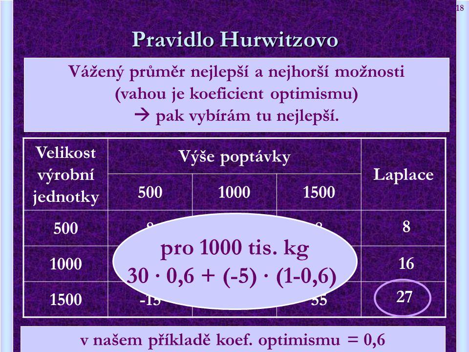 Velikost výrobní jednotky v našem příkladě koef. optimismu = 0,6