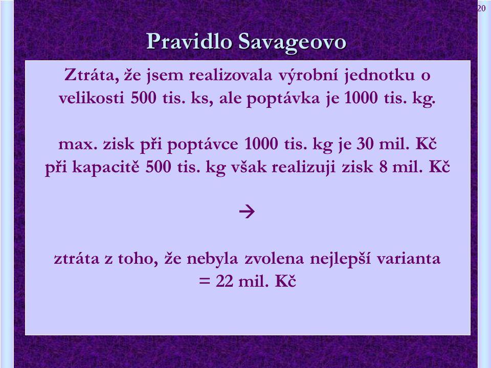 Pravidlo Savageovo Ztráta, že jsem realizovala výrobní jednotku o velikosti 500 tis. ks, ale poptávka je 1000 tis. kg.