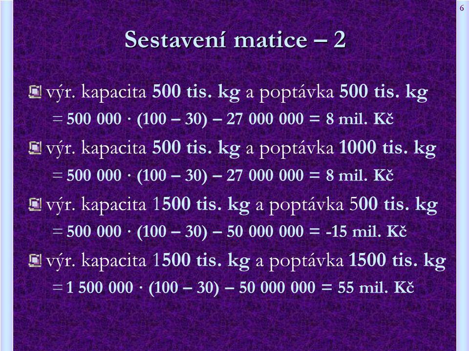 Sestavení matice – 2 výr. kapacita 500 tis. kg a poptávka 500 tis. kg