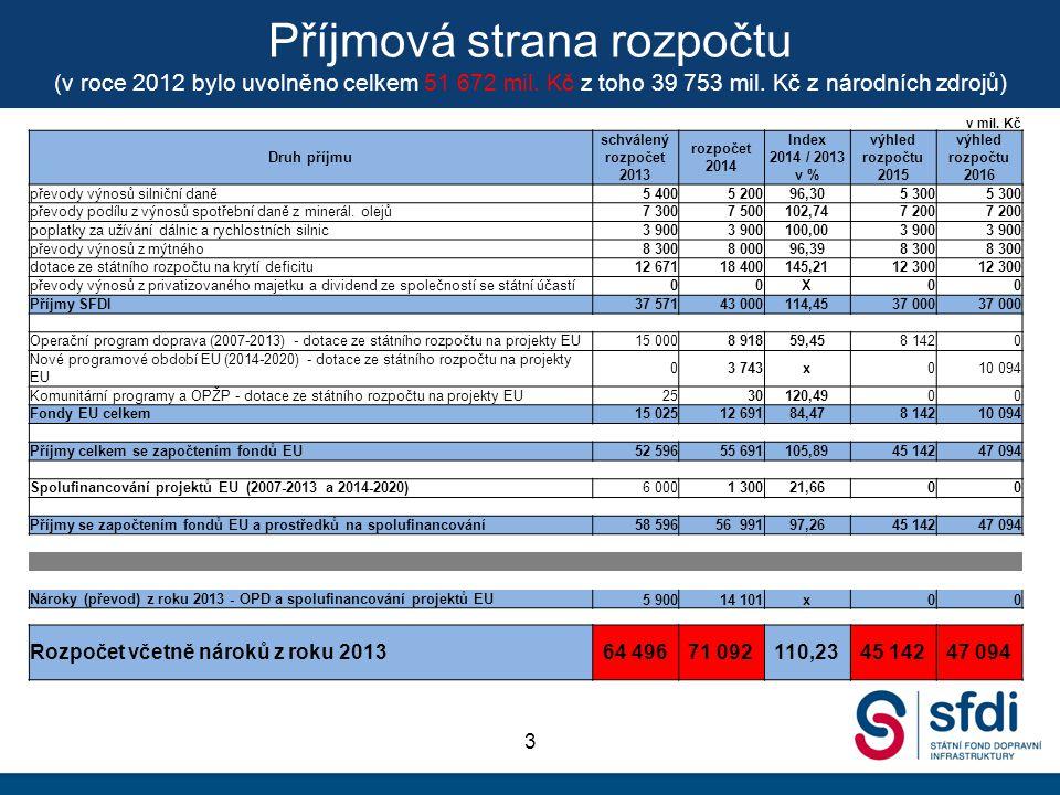 Příjmová strana rozpočtu (v roce 2012 bylo uvolněno celkem 51 672 mil