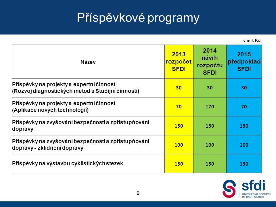 yyyy Příspěvkové programy. v mil. Kč. Název. 2013 rozpočet SFDI. 2014 návrh rozpočtu SFDI. 2015 předpoklad SFDI.
