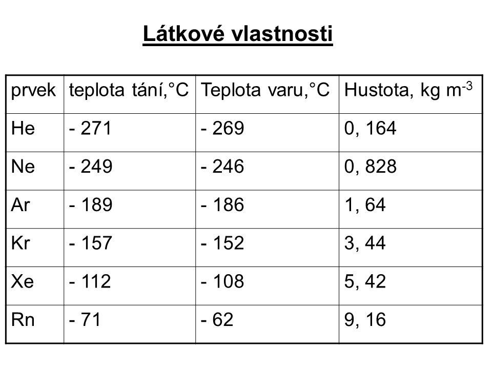 Látkové vlastnosti prvek teplota tání,°C Teplota varu,°C