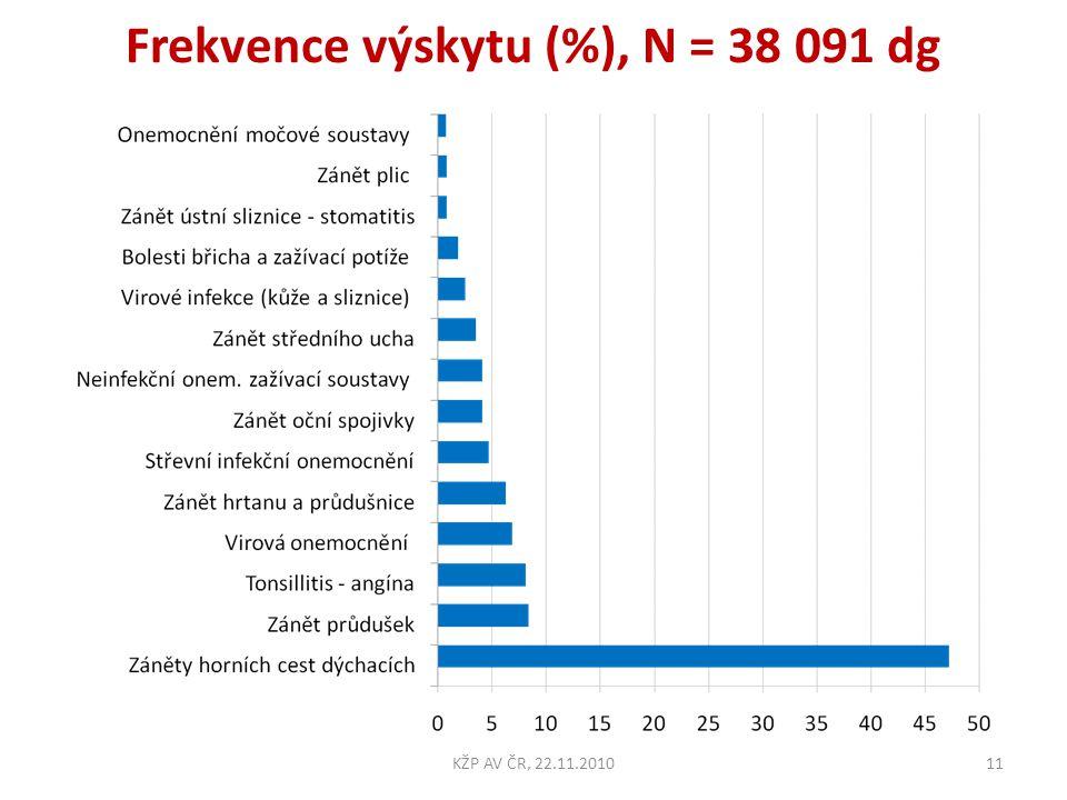 Frekvence výskytu (%), N = 38 091 dg