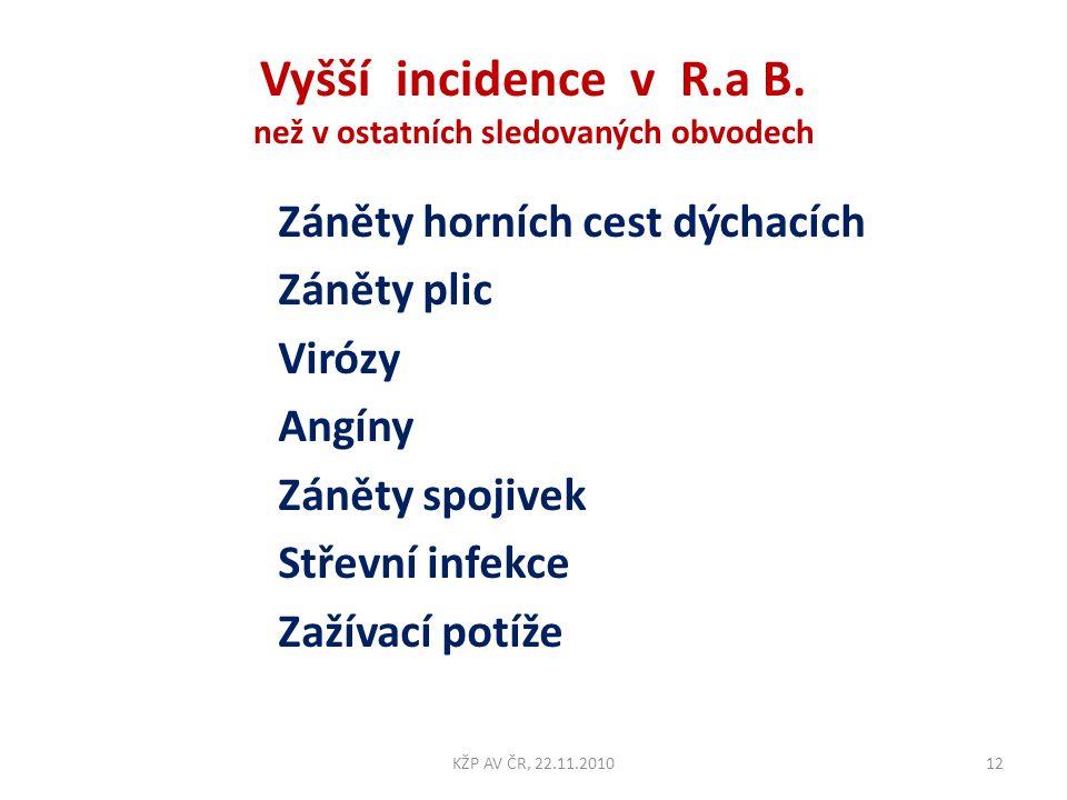 Vyšší incidence v R.a B. než v ostatních sledovaných obvodech
