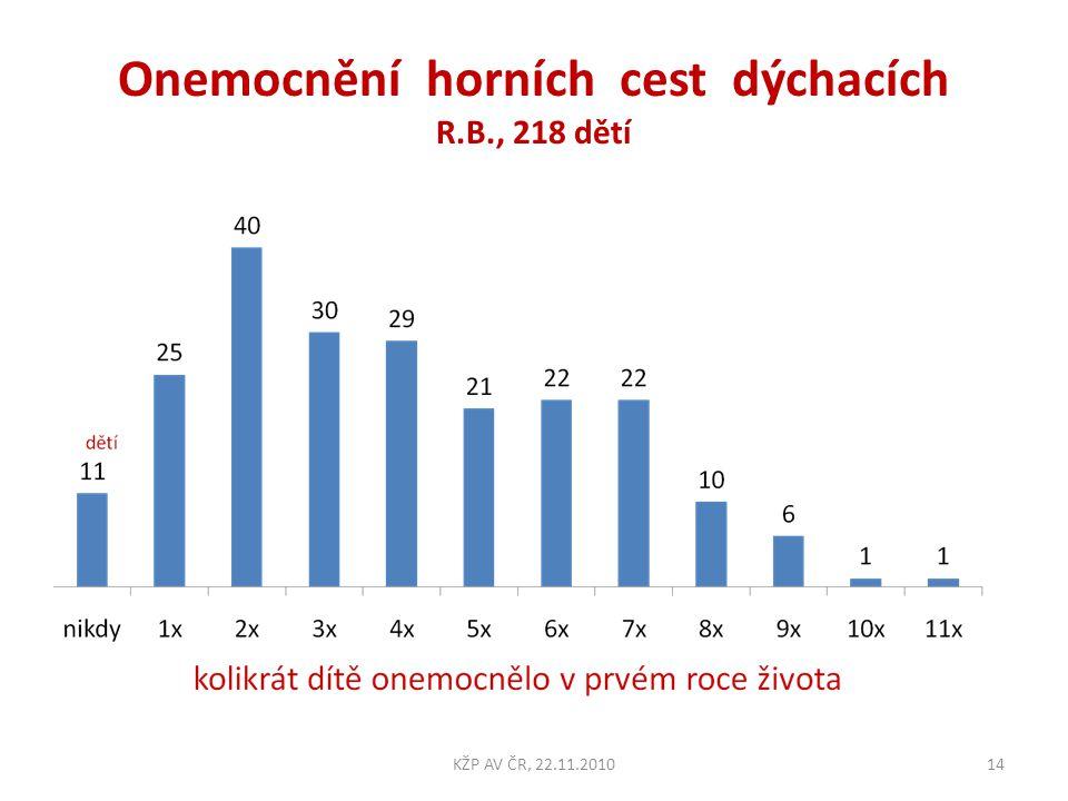 Onemocnění horních cest dýchacích R.B., 218 dětí