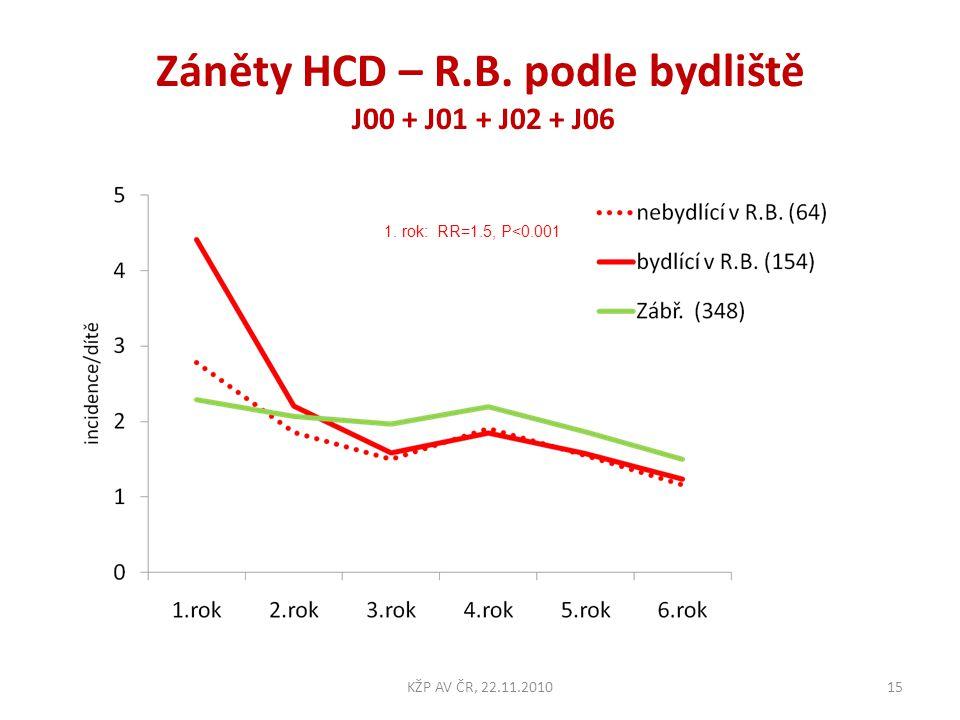Záněty HCD – R.B. podle bydliště J00 + J01 + J02 + J06