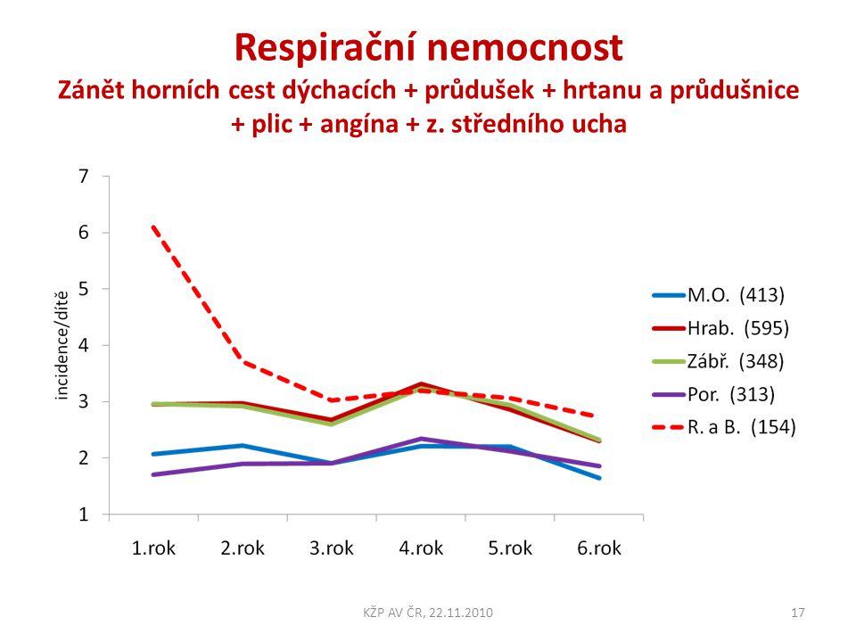 Respirační nemocnost Zánět horních cest dýchacích + průdušek + hrtanu a průdušnice + plic + angína + z. středního ucha