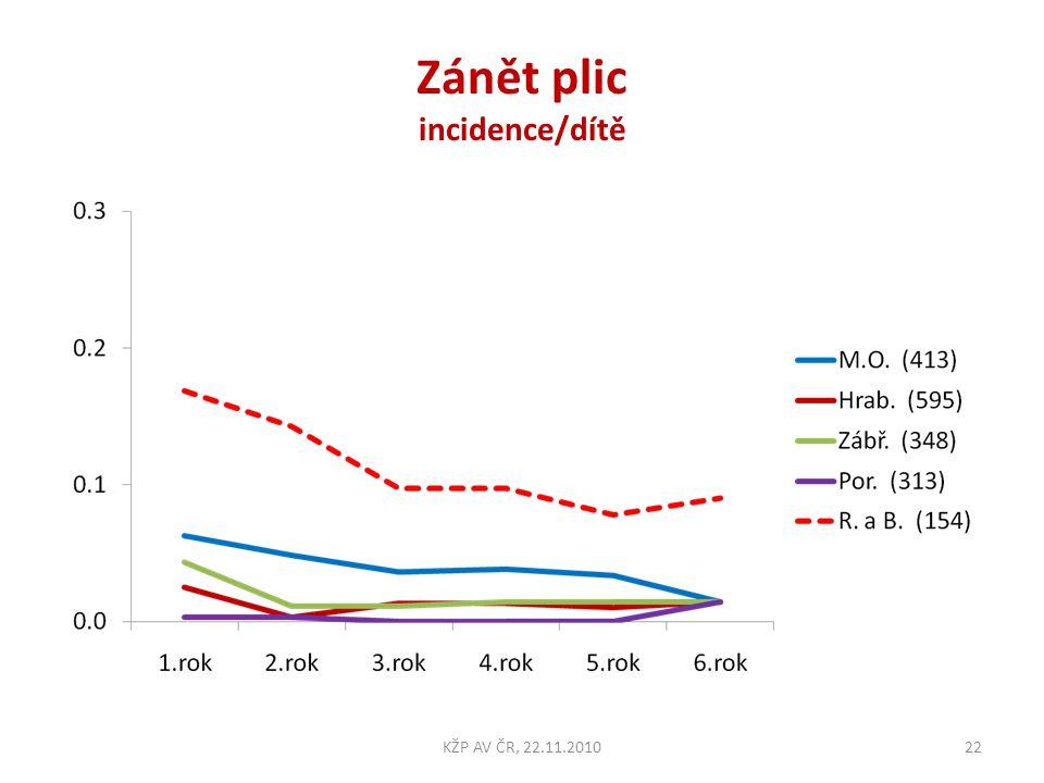 Zánět plic incidence/dítě