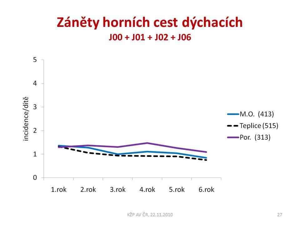 Záněty horních cest dýchacích J00 + J01 + J02 + J06