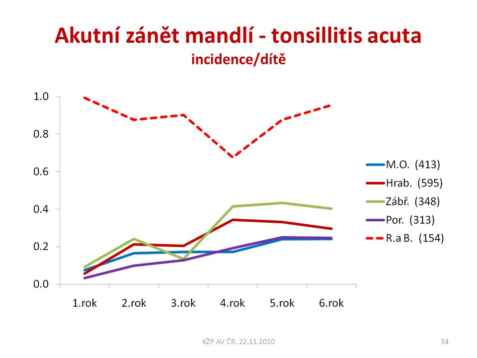 Akutní zánět mandlí - tonsillitis acuta incidence/dítě