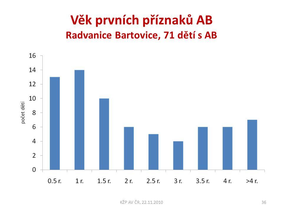 Věk prvních příznaků AB Radvanice Bartovice, 71 dětí s AB