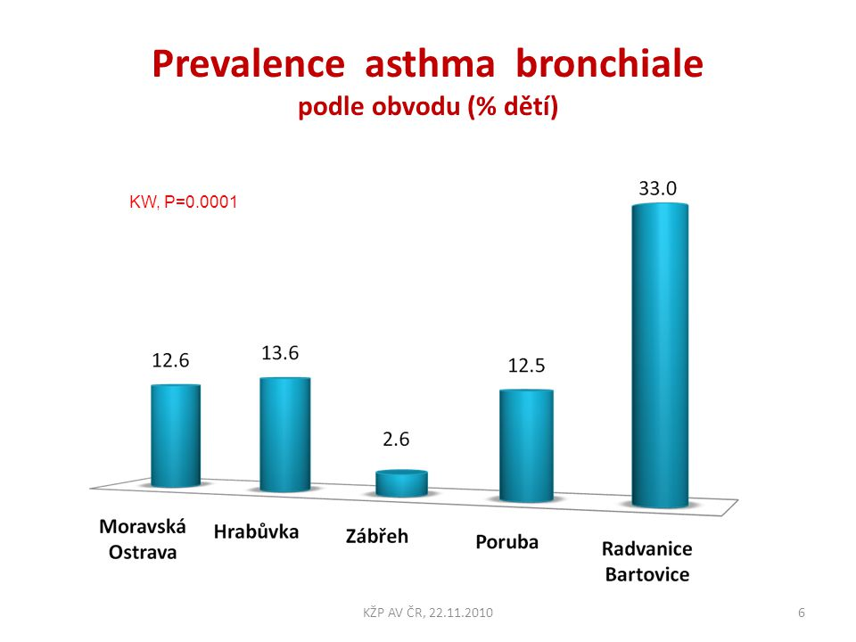 Prevalence asthma bronchiale podle obvodu (% dětí)