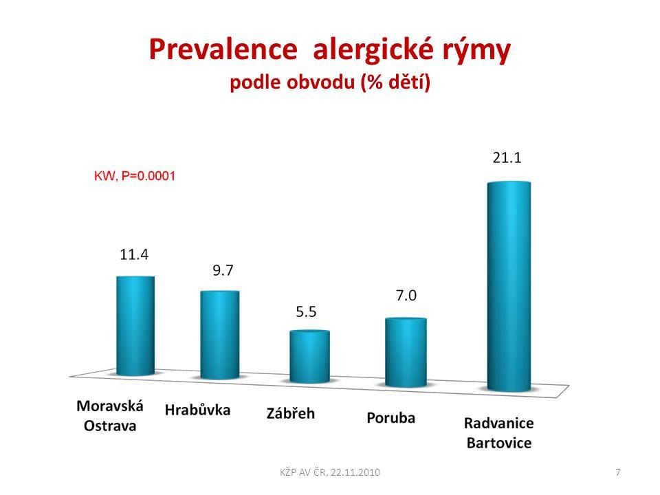 Prevalence alergické rýmy podle obvodu (% dětí)