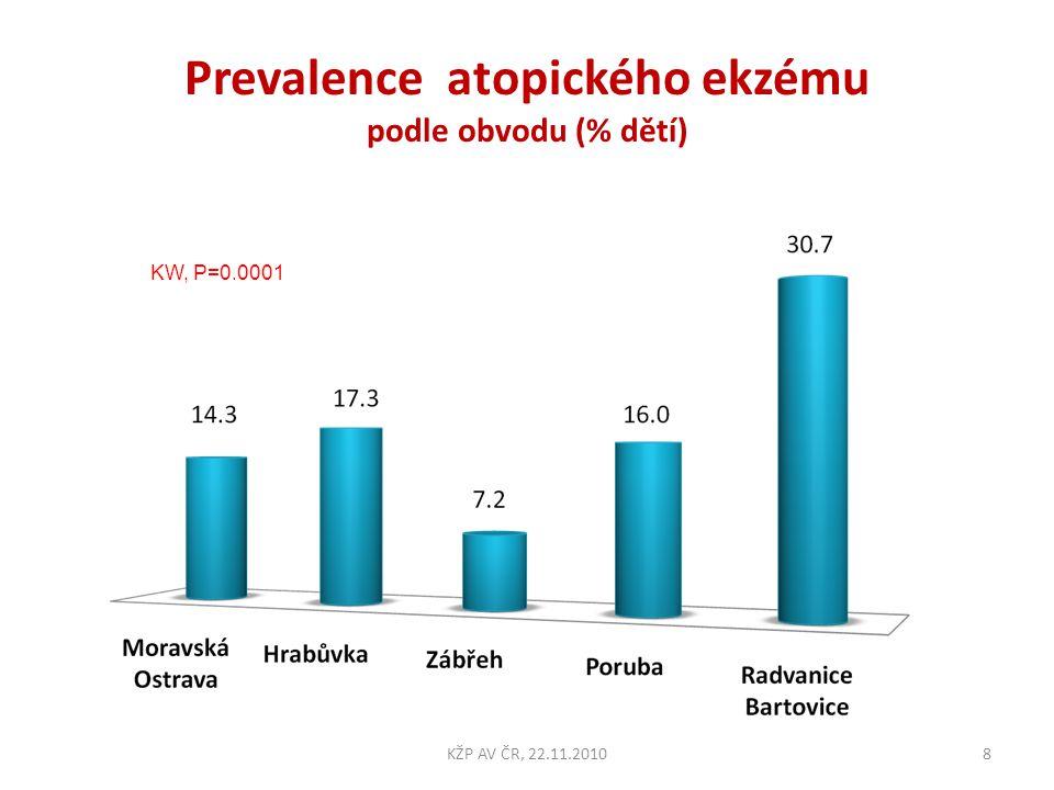 Prevalence atopického ekzému podle obvodu (% dětí)