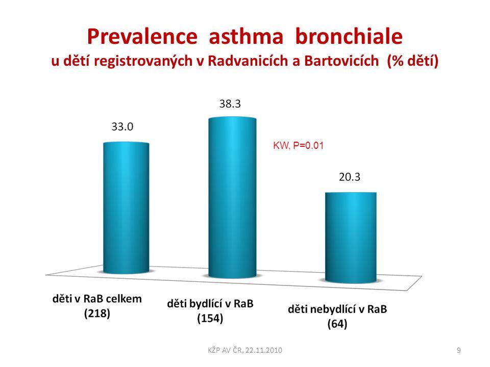 Prevalence asthma bronchiale u dětí registrovaných v Radvanicích a Bartovicích (% dětí)