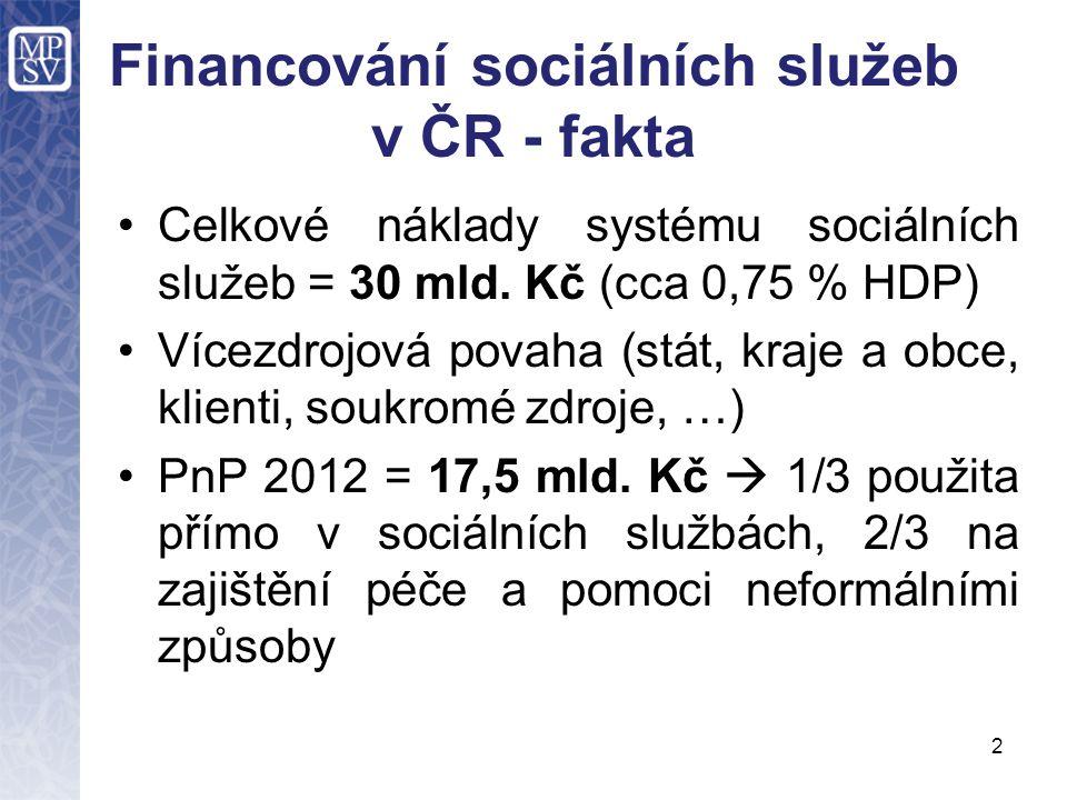 Financování sociálních služeb v ČR - fakta