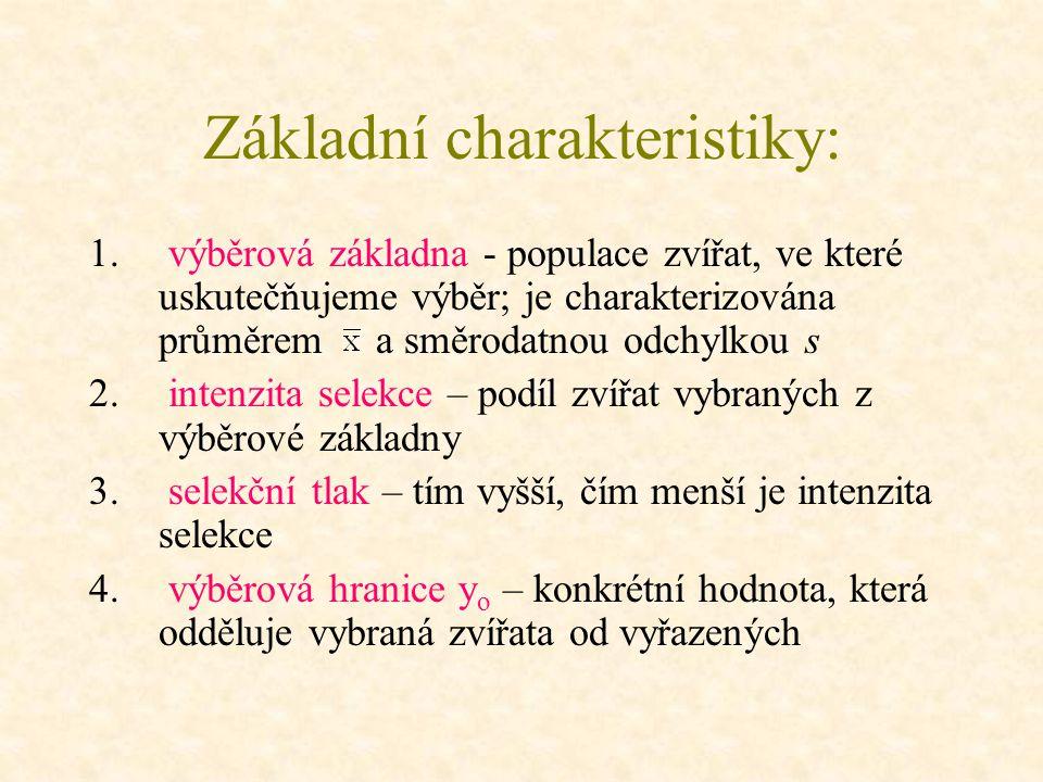 Základní charakteristiky: