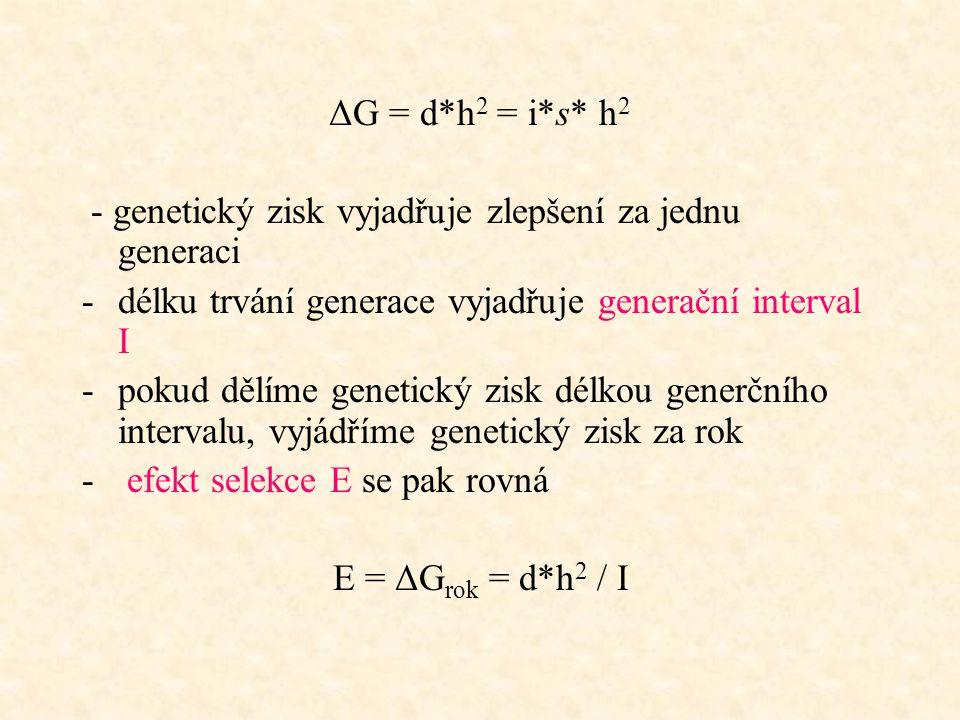 ΔG = d*h2 = i*s* h2 - genetický zisk vyjadřuje zlepšení za jednu generaci. délku trvání generace vyjadřuje generační interval I.