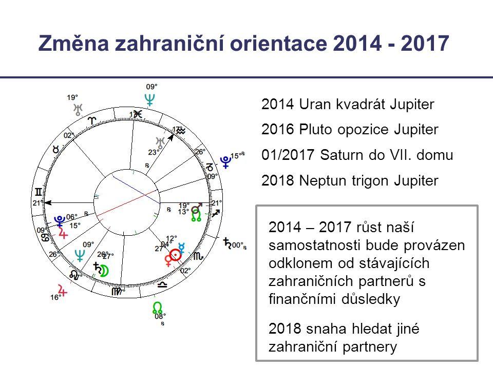 Změna zahraniční orientace 2014 - 2017