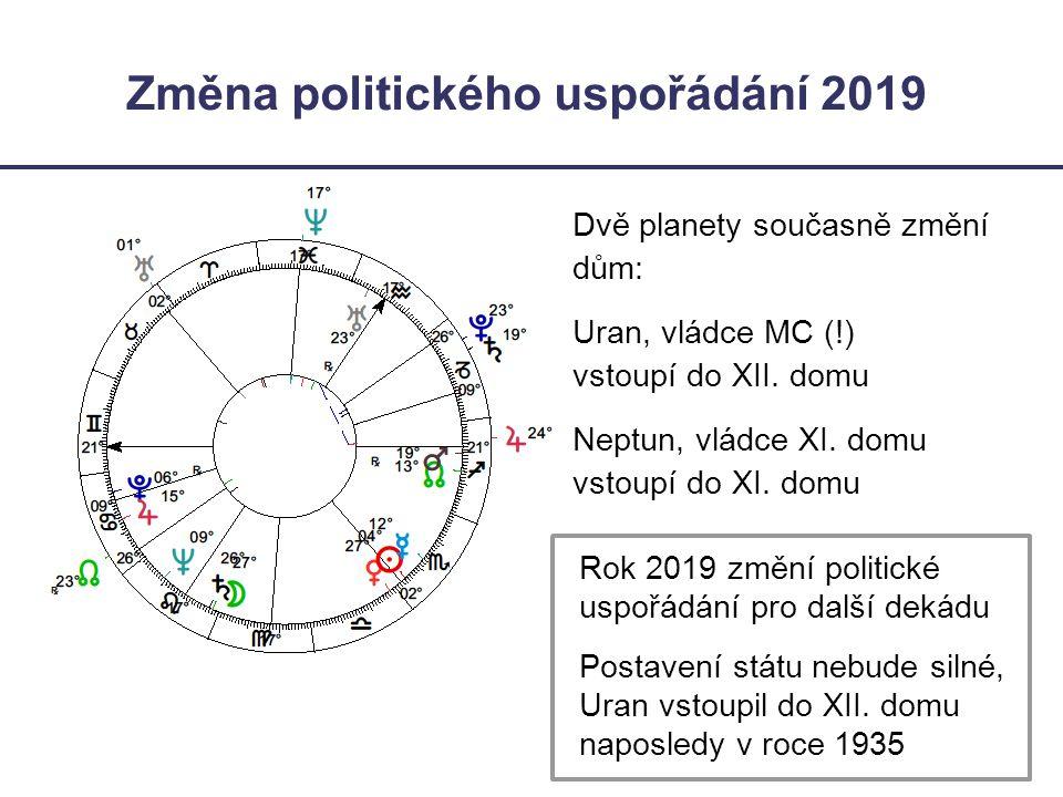 Změna politického uspořádání 2019