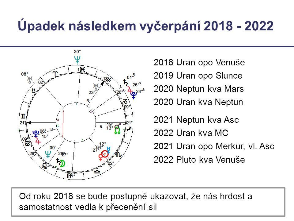 Úpadek následkem vyčerpání 2018 - 2022