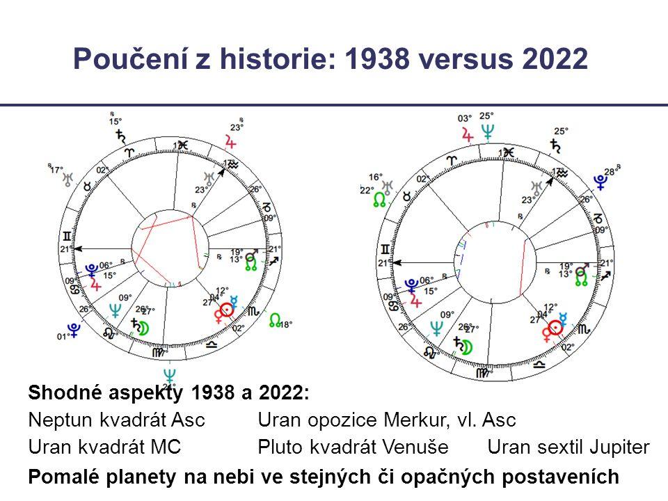 Poučení z historie: 1938 versus 2022