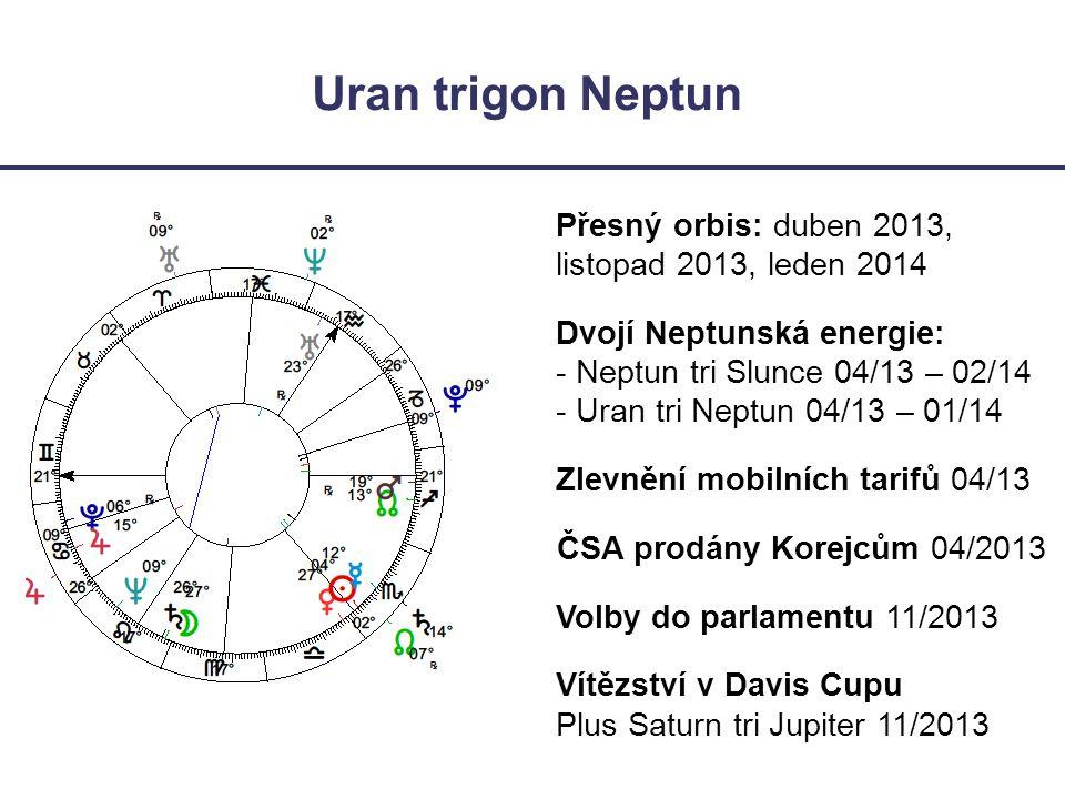 Uran trigon Neptun Přesný orbis: duben 2013, listopad 2013, leden 2014