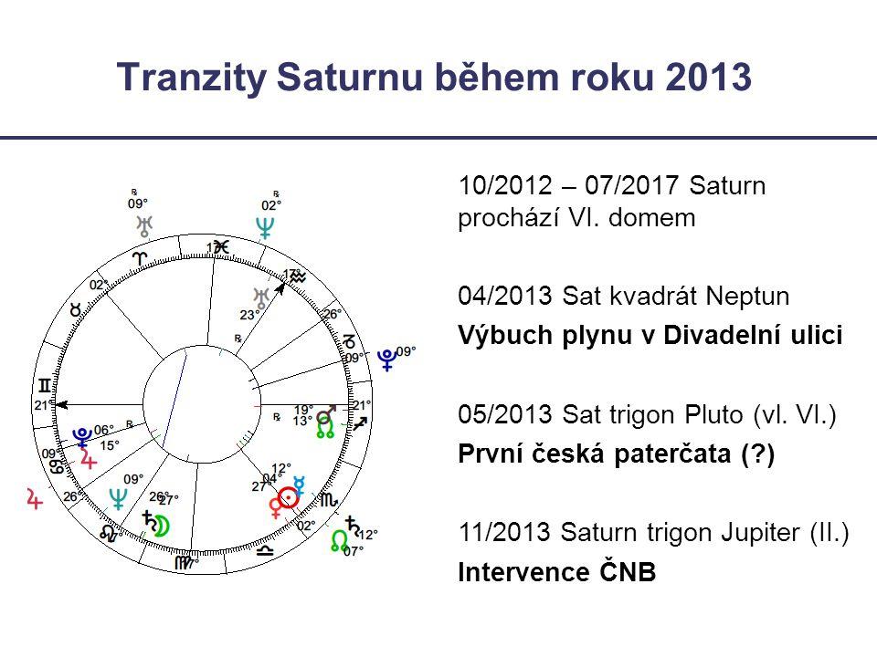 Tranzity Saturnu během roku 2013
