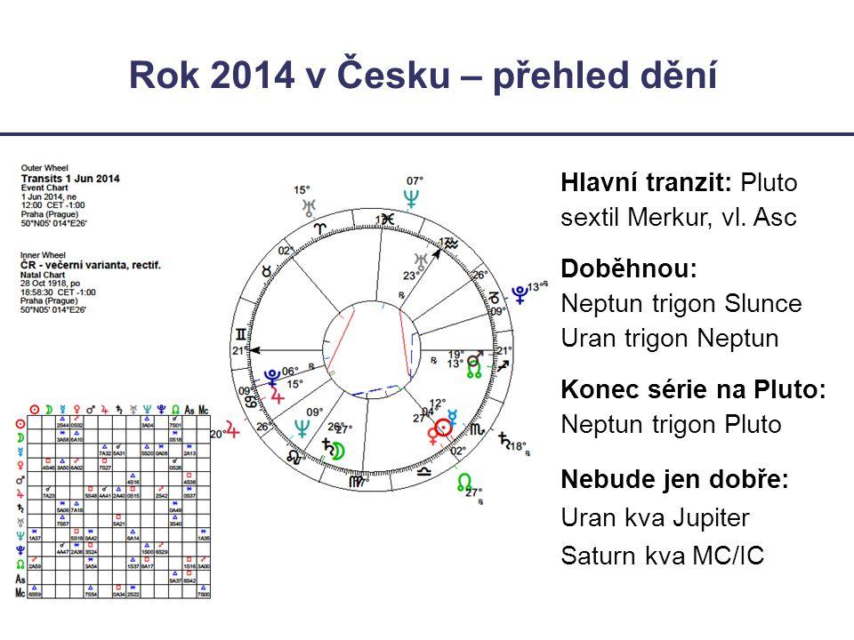 Rok 2014 v Česku – přehled dění