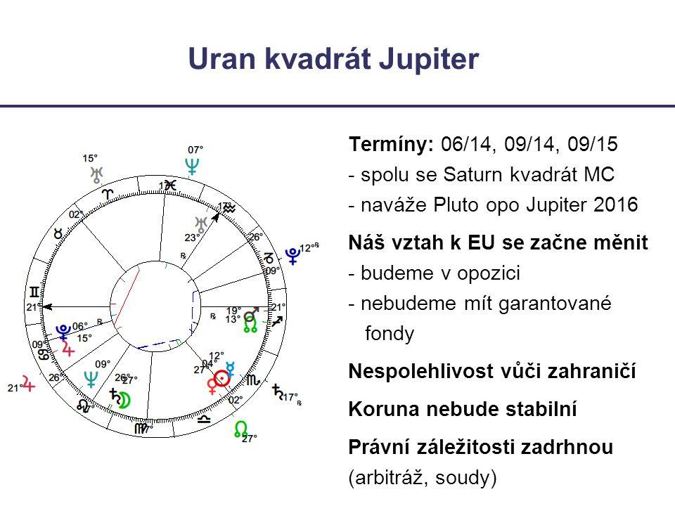 Uran kvadrát Jupiter Termíny: 06/14, 09/14, 09/15