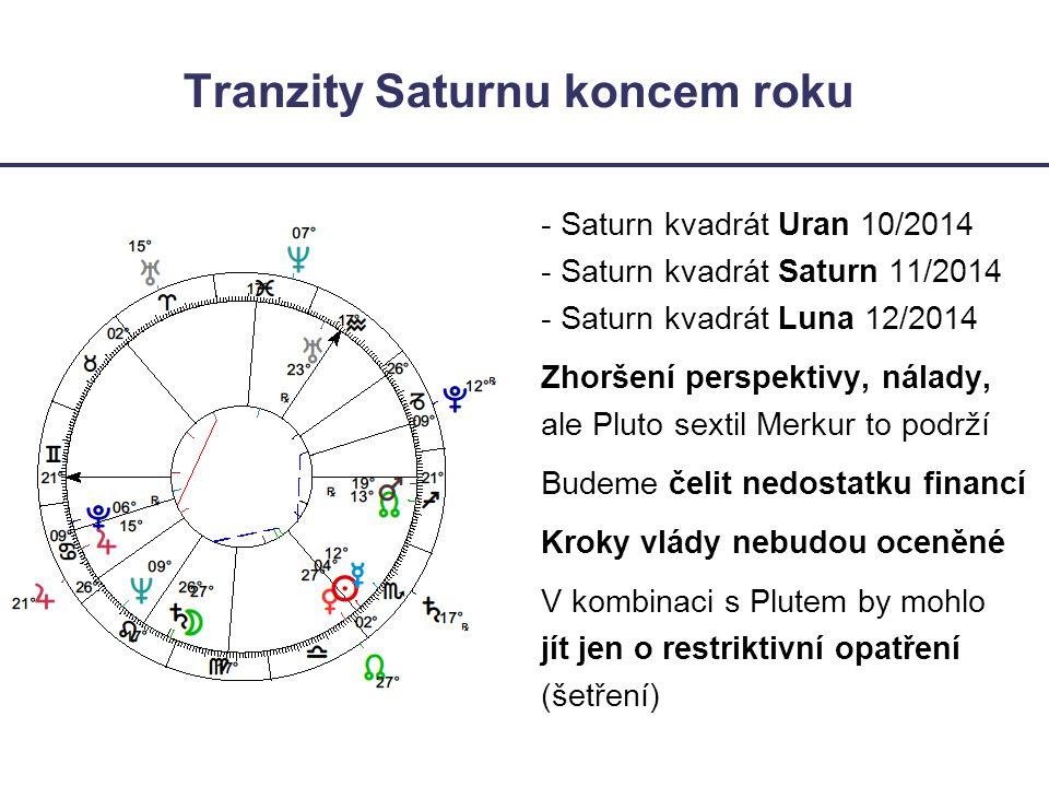 Tranzity Saturnu koncem roku