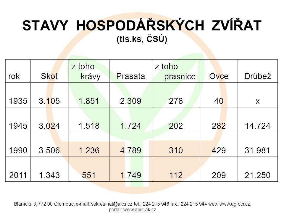 STAVY HOSPODÁŘSKÝCH ZVÍŘAT (tis.ks, ČSÚ)
