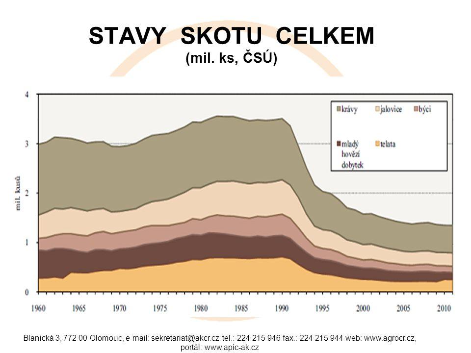 STAVY SKOTU CELKEM (mil. ks, ČSÚ)