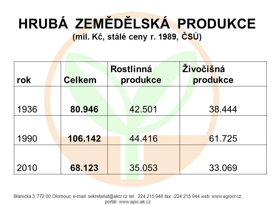 HRUBÁ ZEMĚDĚLSKÁ PRODUKCE (mil. Kč, stálé ceny r. 1989, ČSÚ)