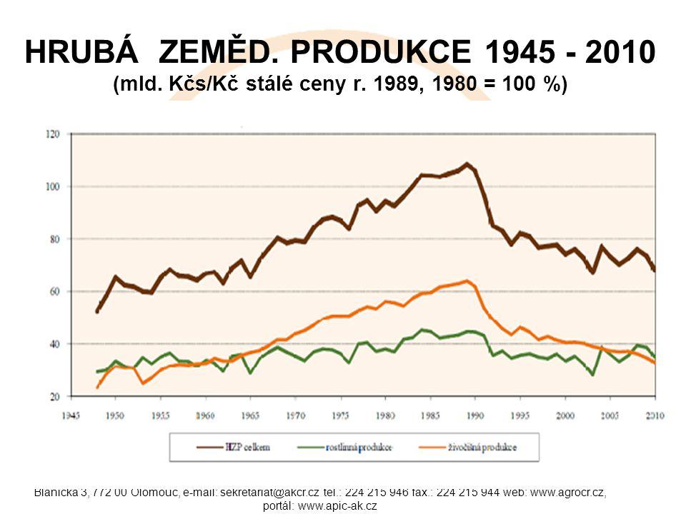 HRUBÁ ZEMĚD. PRODUKCE 1945 - 2010 (mld. Kčs/Kč stálé ceny r