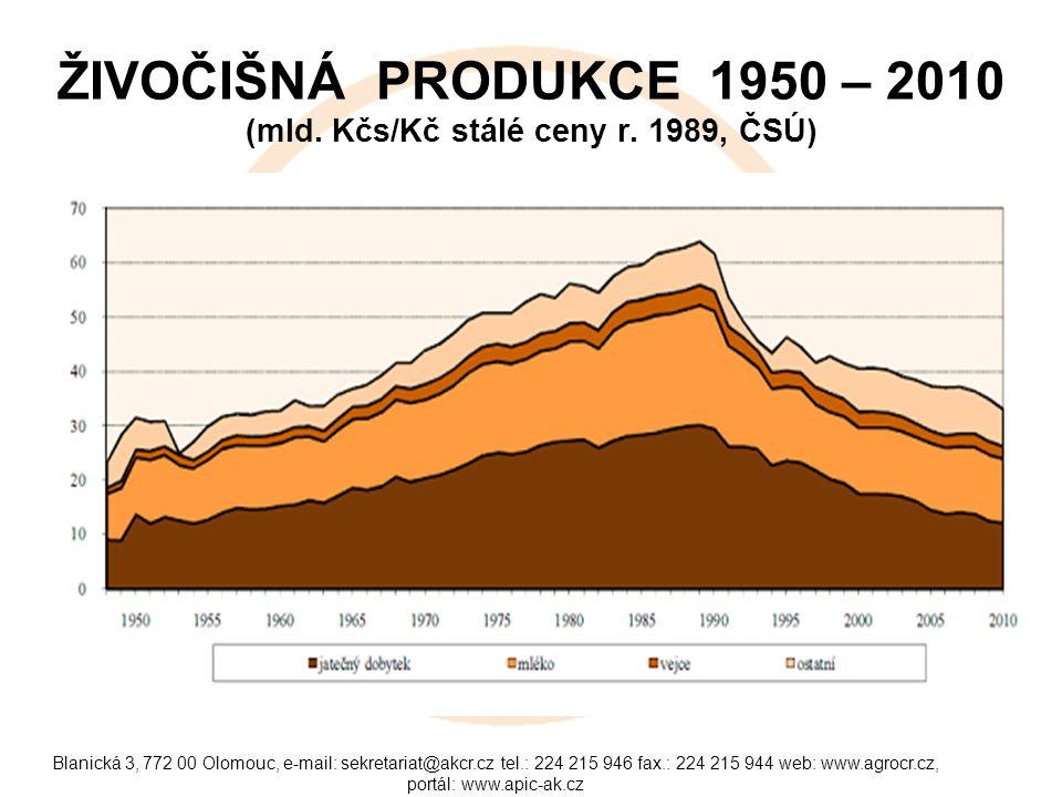 ŽIVOČIŠNÁ PRODUKCE 1950 – 2010 (mld. Kčs/Kč stálé ceny r. 1989, ČSÚ)