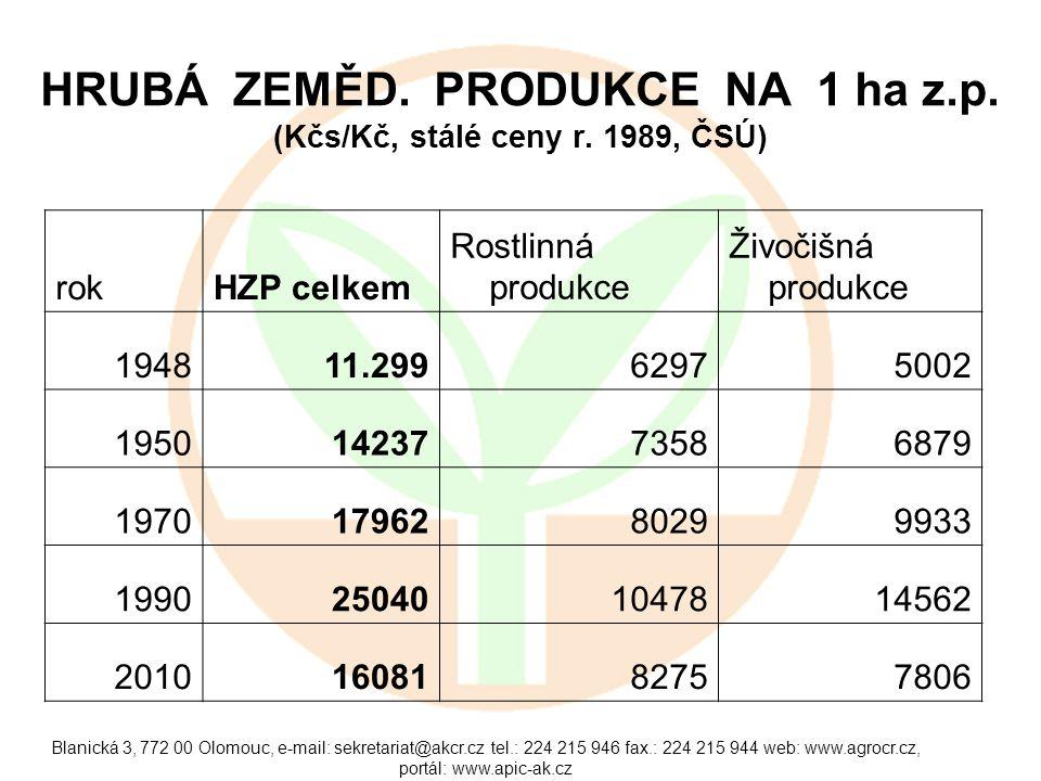 HRUBÁ ZEMĚD. PRODUKCE NA 1 ha z.p. (Kčs/Kč, stálé ceny r. 1989, ČSÚ)