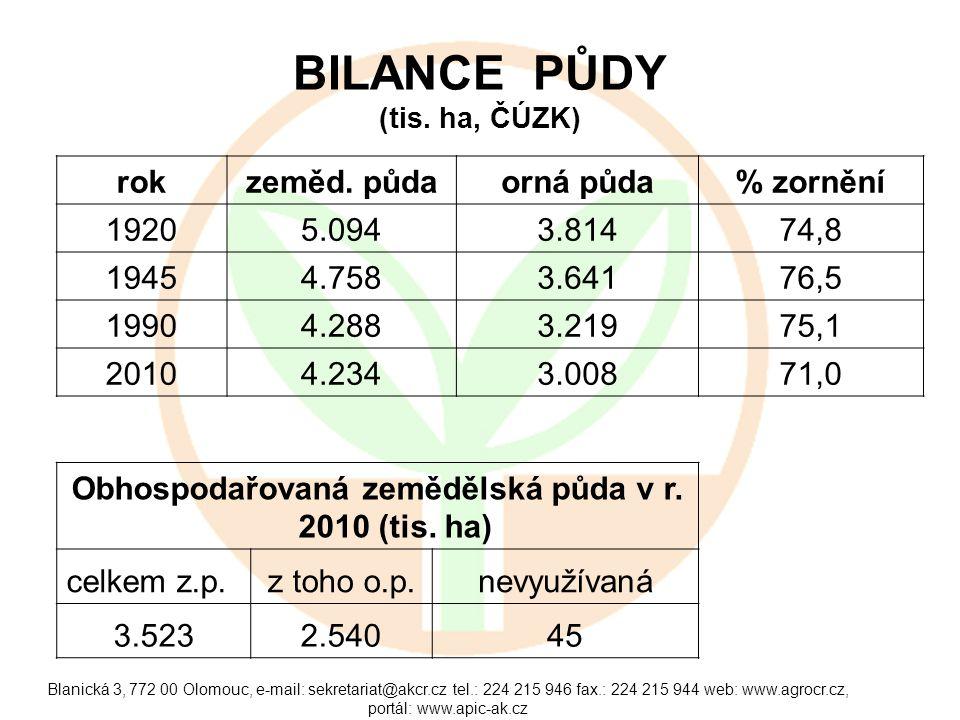 BILANCE PŮDY (tis. ha, ČÚZK)
