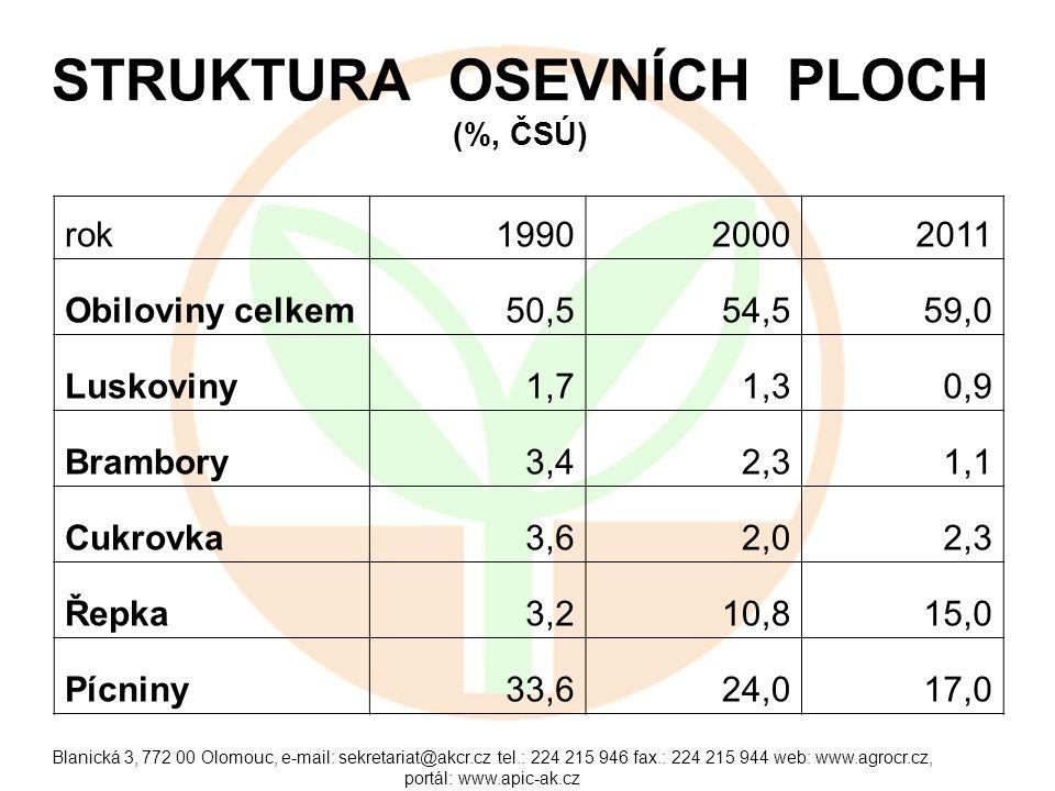 STRUKTURA OSEVNÍCH PLOCH (%, ČSÚ)