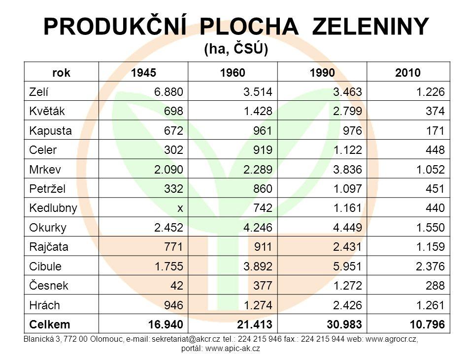 PRODUKČNÍ PLOCHA ZELENINY (ha, ČSÚ)